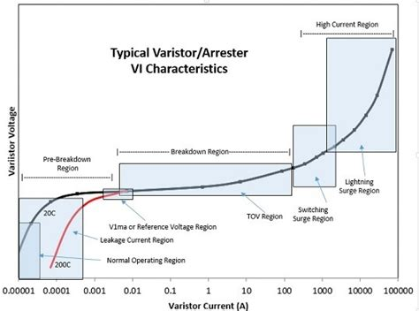0805 resistor breakdown voltage does the resistance of a conductor depend upon voltage and current electronics