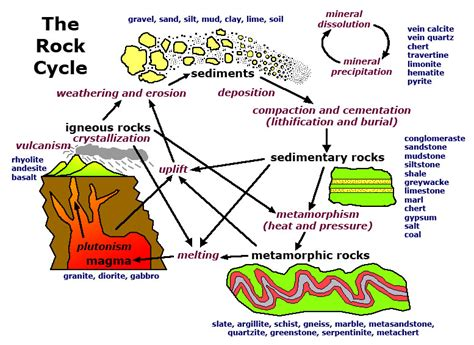 section 3 1 the rock cycle geology cafe com