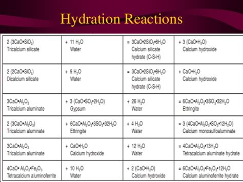 hydration reaction hydration of cement