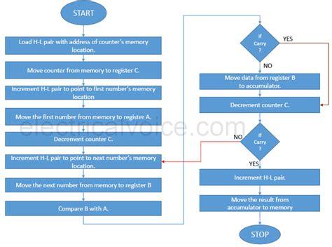 flowchart for ascending order flowchart for ascending order 28 images