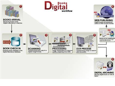 pemilihan format buku digital perpustakaan digital