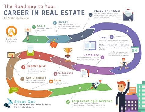Mba Real Estate Career Path by 22 Images Of Pathway Career Road Map Template Stupidgit