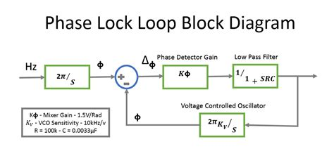 phase locked loop block diagram with explanation phase lock loop digital and systems timothy