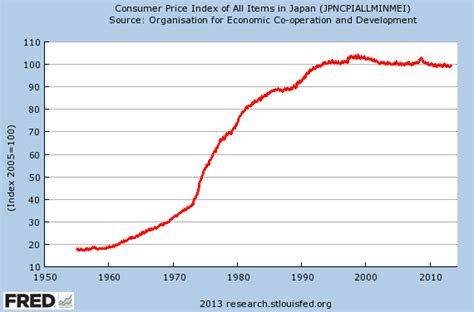 In Defense Of Deflation why i m deeply worried about japan and why betting on