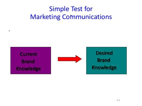 Imc Integrated Marketing Communication That Sells J B14 81342 chap 6 integrated marketing communications to build brand equity