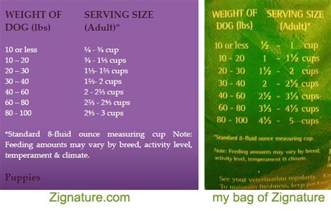 how much food to feed puppy is the feeding chart on your food bag correct the paw sitter llc the paw