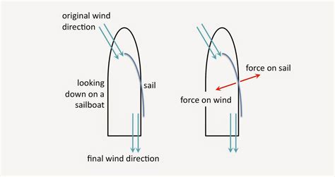 how to make a boat go up a waterfall in minecraft physics buzz the physics of sailing how does a sailboat