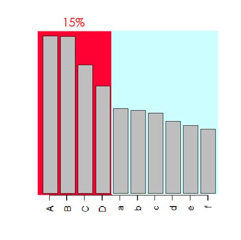 Top Marks Bar Charts by R X Axis In Bar Chart How Widen The X Axis And Center