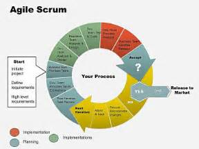 Home Layout Software agile scrum powerpoint chart imaginelayout com