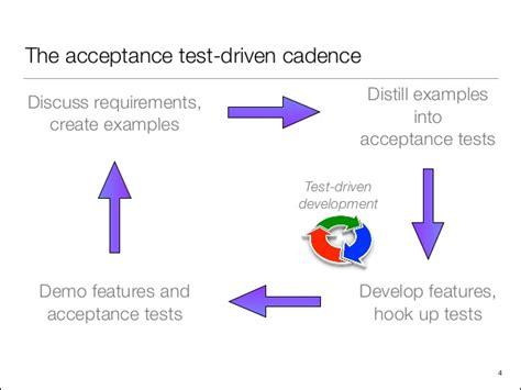 acceptance test driven development with cucumber jvm