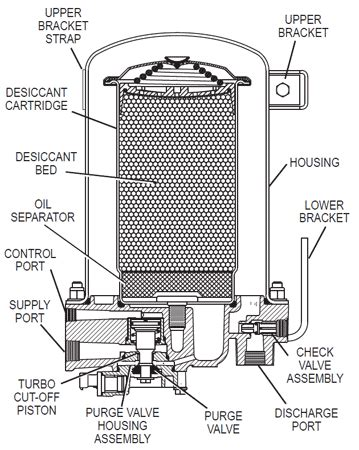 Brake System Air Dryer Filter Maintenance How The Bendix Ad 9 Works Anythingtruck Truck