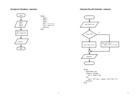 flowchart and pseudocode pdf pseudocode and flowchart 28 images pseudocode and