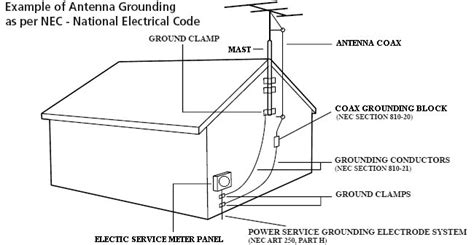 house ground wire how i grounded my outdoor antenna grounded reason