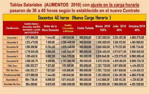 contrato del ministerio de educacion venezuela 100 de aumento aqu 237 el contrato colectivo del ministerio