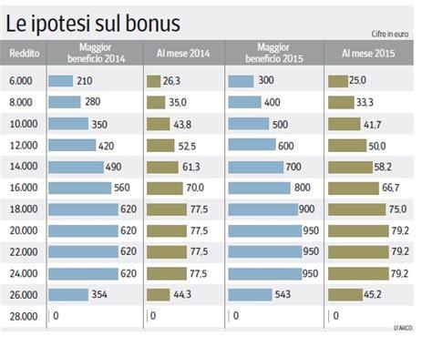 aliquota irap banche la verit 224 sui bonus irpef in busta paga giornalettismo
