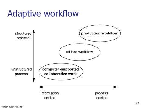 workflow technology in healthcare tutorial amia now conference introduction to workflow