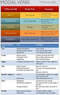 modal verbs types and uses