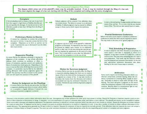 civil litigation flowchart litigation process flowchart create a flowchart
