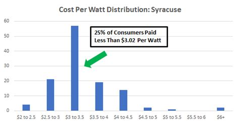 solar cost per watt installed cost of solar panels in syracuse a guide to going solar by ohmhome