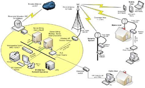 belajar membuat rt rw net belajar bisnis hotspot rt rw net antena penguat sinyal