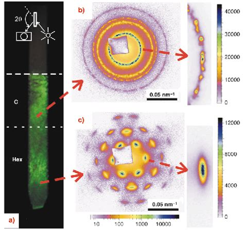 xrd pattern liquid crystal microradian x ray diffraction in colloidal photonic