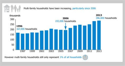 household trends families and households office for national statistics
