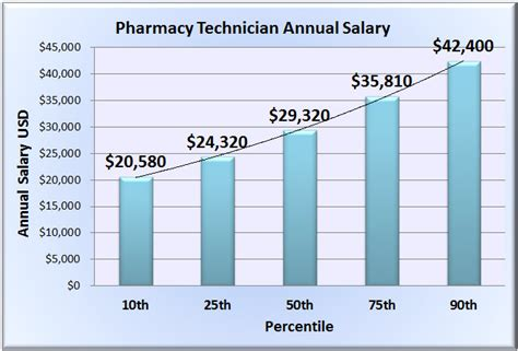 Pharmacy Technician Salary by Pharmacy Technician Salary Wages In 50 U S States