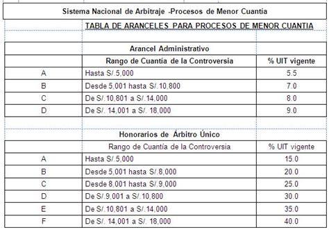cuadro arancel judicial 2016 cuadro de arancel poder judicial 2016 cuadro de arancel