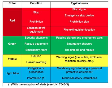 what color are warning signs the importance of signs and colors cortem
