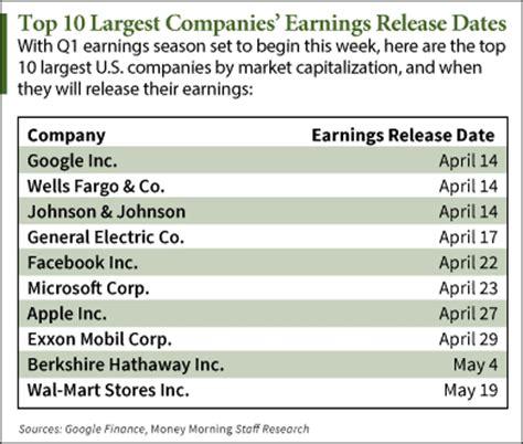 Corp Earnings Calendar Stock Earnings Calendar Q1 2015