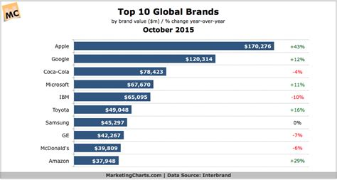 sa s 10 most valuable brands the world s 10 most valuable brands in 2015 marketing charts