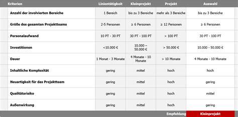 ab wann bluthochdruck behandeln 7 schritte zum optimalen projektportfoliomanagement
