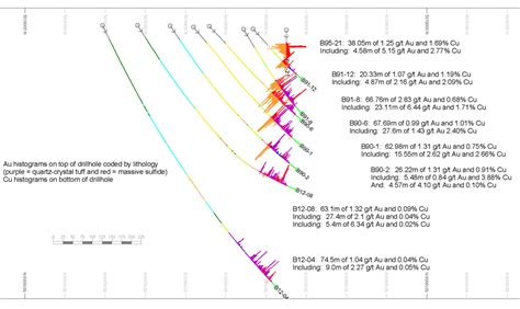 cross section of a river bend bend project aquila resources inc