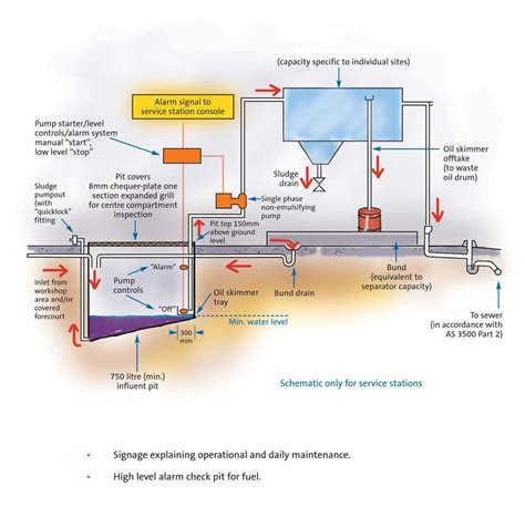 sydney water drainage diagram grease traps treatment equipment