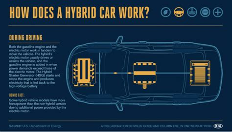 how hybrid cars work environmental infographics in honor of earth day
