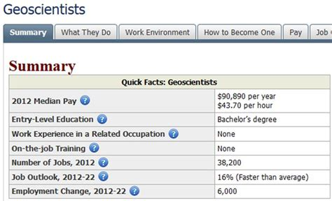 Geologist Outlook by Careers Salaries Helpful Links By Major Interest College Of Arts And Sciences