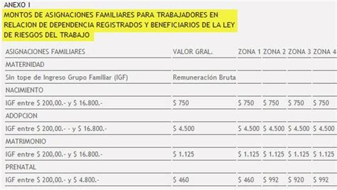anses y salario familiar 2015 anses aumento salario abril 2015 autos post