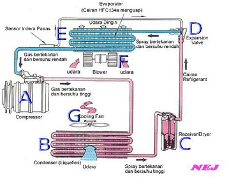Kompresor Ac Mobil Honda Sanden Ex Singapore skema dan cara kerja ac mobil spesialis ac mobil servis