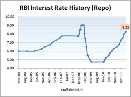 housing loan interest rates in india where are interest rates in india headed