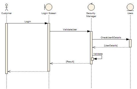 membuat sequence diagram di enterprise architect enterprise architect use case model