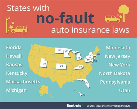 Insurance instead of no fault insurance according to allstate