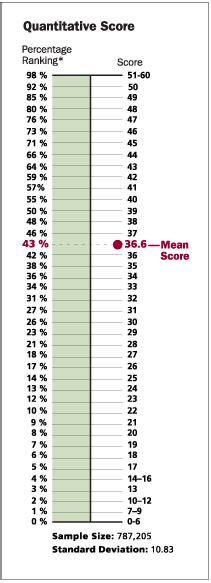 Mba Percentile Rankings by Gmat Gre Math Tutor Manhattan Williamsburg