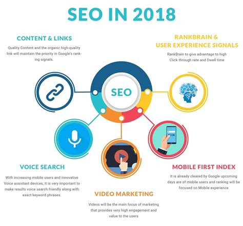 Seo Companys - seo more important than in 2017 digital strategies are