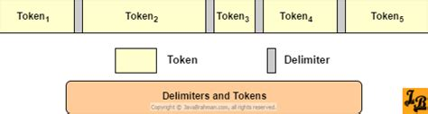 pattern delimiter java how to use stringtokenizer to parse strings into tokens in