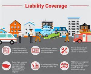 Car Rental Insurance Usa Explained All The Different Types Of Car Insurance Coverage
