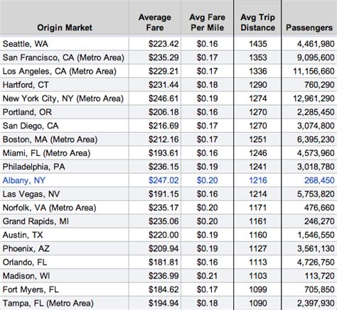 a look at airfare prices out of albany all albany