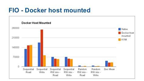 docker tutorial exle docker performance docker april meetup