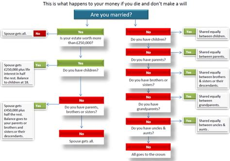 intestacy flowchart laws of intestacy flowchart create a flowchart