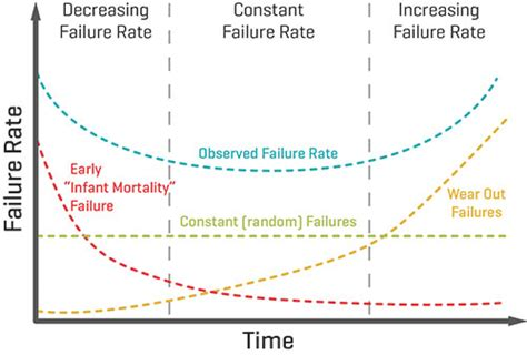 beds are burning meaning bathtub curve failure rate 28 images ucs all things