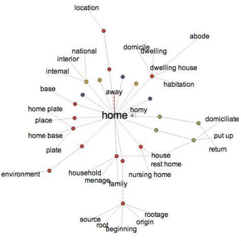 online thesaurus pattern 17 best ideas about visual thesaurus on pinterest online